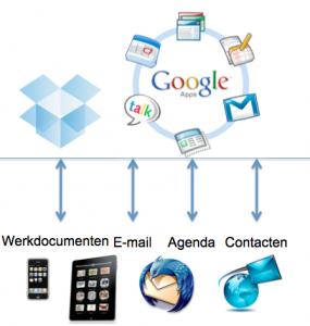 IdentityGames bepaart kosten door gebruik Google App